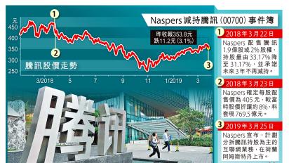 Naspers分拆騰訊股份上市 變相減持