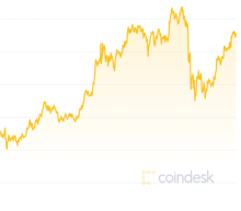 Despite 12% Crash, Bitcoin Looks Set to Make Highest Monthly Close Ever