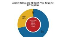 DHT Holdings: Analysts' Views before Its 1Q18 Results