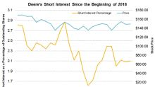 How's Deere's Short Interest Trending?