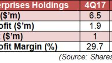 SI Research: Asia Enterprises Holdings – Value Stock Or Value Trap?