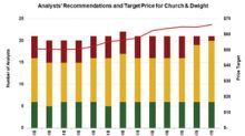 Church & Dwight Could Outperform Its Peers in 2019