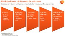 Vaccines Segment Continues to Be Differentiator for GlaxoSmithKline