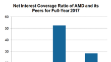 Should Investors Worry about AMD's Long-Term Flexibility?