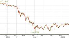 Analisi del sottostante: Banco BPM