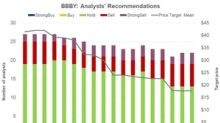 Analysts Favor 'Holds' for BBBY ahead of Its Earnings