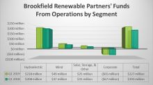 Brookfield Renewable Partners Generates Strong Growth in Q1