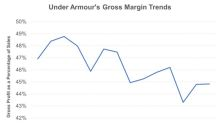 Under Armour's Q2 Earnings Meet Expectations