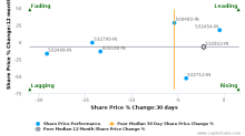Idea Cellular Ltd. breached its 50 day moving average in a Bullish Manner : 532822-IN : August 18, 2017