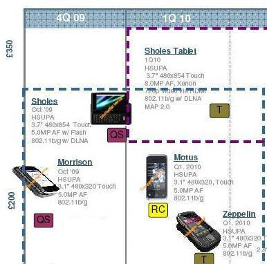 Purported Motorola roadmap uncovers Sholes Tablet, Motus and other mythical mysteries