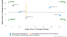 The Bank of N.T. Butterfield & Son Ltd. breached its 50 day moving average in a Bearish Manner : NTB-US : July 31, 2017