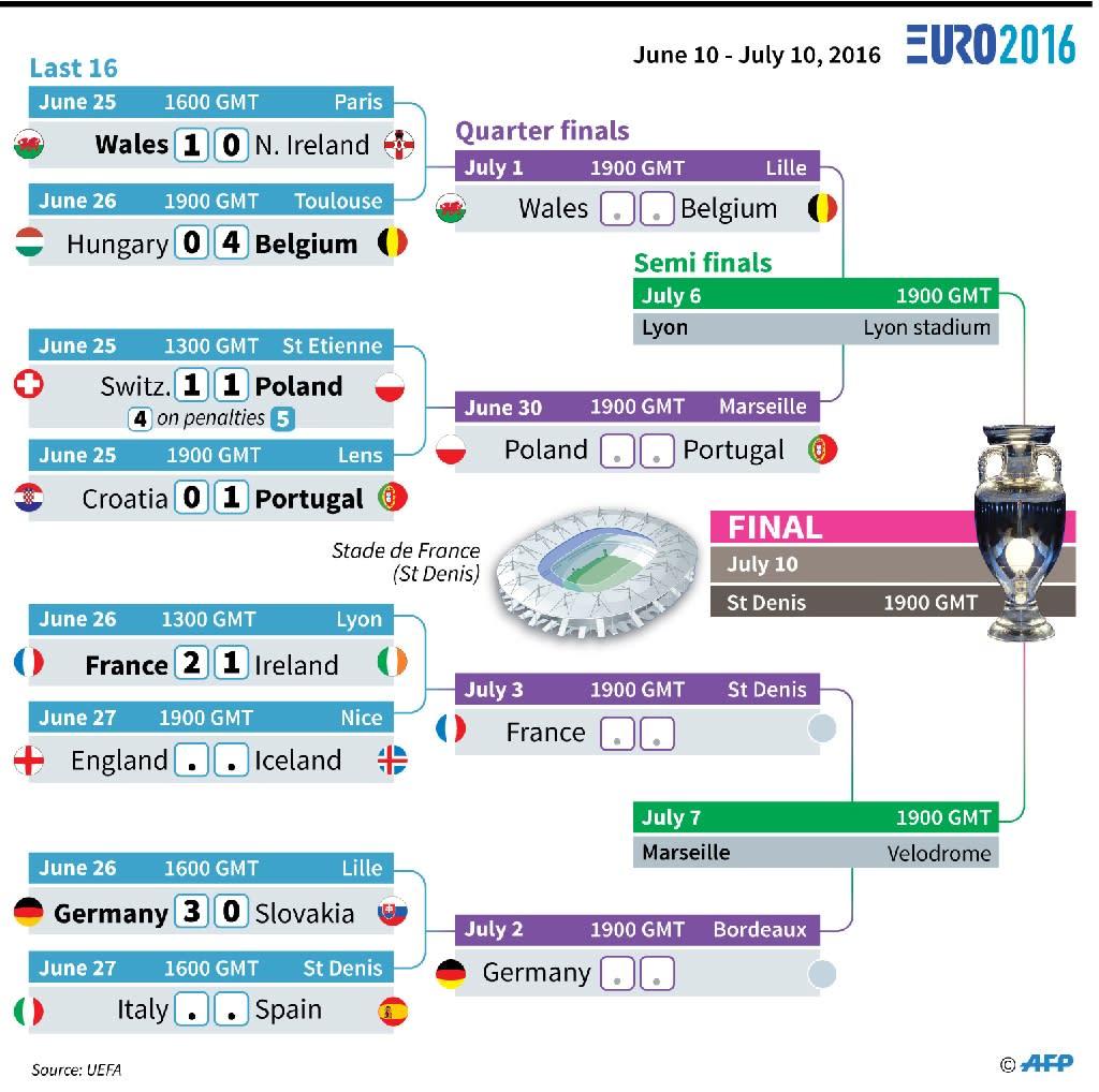 Germany, Belgium through to Euro 2016 quarter-finals
