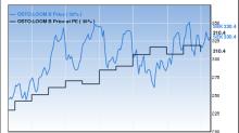 Oakmark International Small Cap Fund Buys 4 Stocks in 2nd Quarter