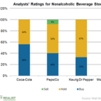 Do Analysts See Potential in Major Nonalcoholic Beverage Stocks?