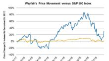 Wayfair Stock Jumps 14.5% on Strong Thanksgiving Weekend Sales