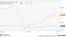 Why Caesars Entertainment Shares Plunged 10.8% in the First Six Months of 2020
