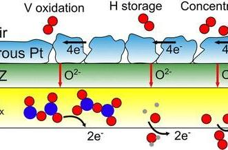New fuel cell keeps on going even once the fuel's dried up
