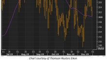 INTU Options Traders Positioned for Upside