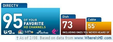 DirecTV relies on Where Is HD? data for quantity comparisons