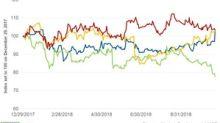 McDonald's Stock Rallies on Strong Q3 2018 Earnings