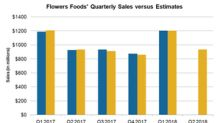 What Analysts Expect of Flowers Foods' Q2 2018 Sales