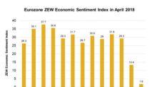 Eurozone ZEW Economic Sentiment Index Fell Sharply in April