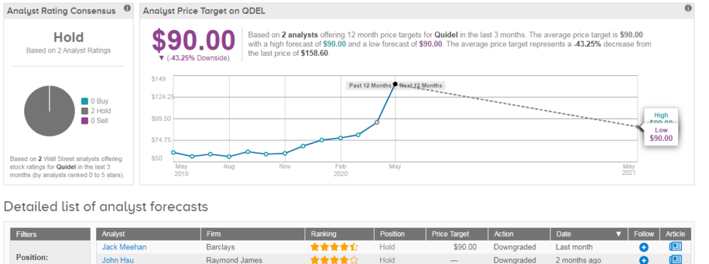 Quidel's Rapid Covid-19 Antigen Test Scores Emergency FDA ...