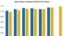 Extra Space: Healthy Demand, Marketing Strategies to Drive Q3