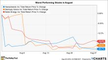 The 3 Worst-Performing Stocks in August