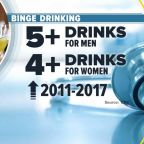 New report shows binge drinking is on the rise