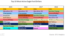 Industry Sentiment: Who's Showing Interest in Eagle Ford?