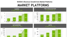 A Look at NVIDIA's Annual Revenue Growth Trends
