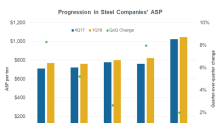 How U.S. Steel's 1Q18 Selling Prices Stack Up against NUE's