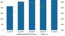 Recurring Revenue Business Model Could Drive EQIX's Profitability