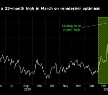 Gilead Generates Street Skepticism Ahead of Covid-19 Results