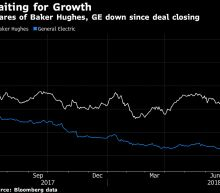 GE Surges on $4 Billion Plan to Speed Cut to Baker Hughes Stake
