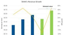What Drove Shake Shack's Earnings in 2017?