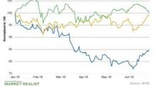 Dominion Energy's Dividend Yield, Price Targets, and More