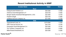 How Institutional Activity in MMP Trended in 4Q17