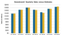 Hanesbrands Stock Fell 5.3% after Q3 Sales Missed Estimates