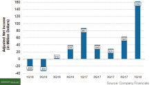 Did Southwestern Energy Beat Its 1Q18 Earnings Estimates?