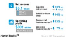 How HP's Printing Business Performed in Fiscal 1Q18