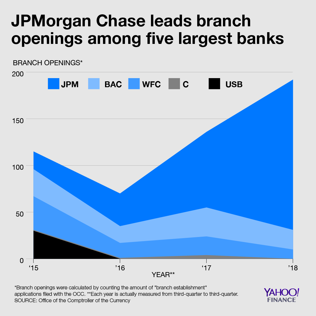 Finance News: Large U.S. Banks Competing In New Cities
