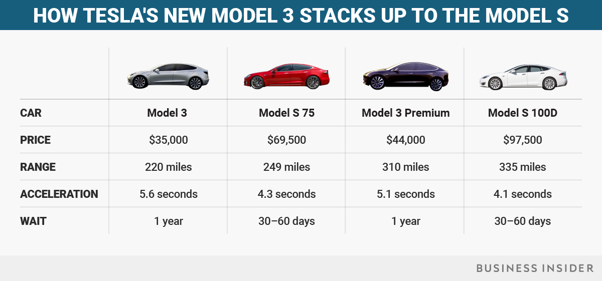 Here's how many Model 3 cars Tesla has made so far this ...