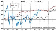 Any Fourth Quarter Rally Could Be Underwhelming