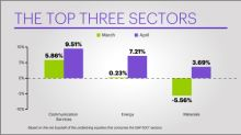 E*TRADE Releases Monthly Sector Rotation Study