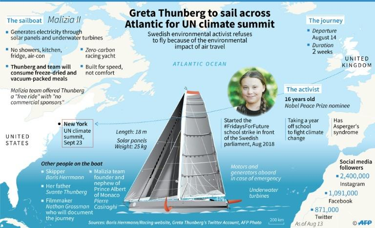 Swedish climate activist Greta Thunberg and her planned crossing of the Atlantic on a racing yacht to attend a UN summit in New York. (AFP Photo/Lynne SCHOEMAN)