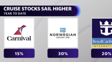 Carnival Cruise stock climbs higher on Goldman Sachs price target upgrade to $65