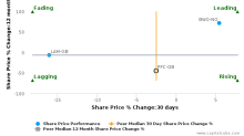 Petrofac Ltd. breached its 50 day moving average in a Bearish Manner : PFC-GB : November 13, 2017
