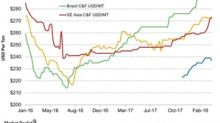 Potash Prices Were Broadly Mixed Last Week